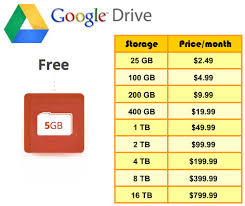 google drive or google photos