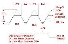 Metric Thread Chart Major Diameter Screw Thread Wikipedia