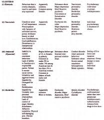 essay on personality disorders disorders psychology characteristics of personality disorders