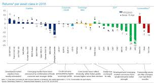The Performance Of Major Asset Classes So Far This Year In