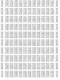 Solved Pt100 Resistance Table 200 00 190 0022 83 22 4021