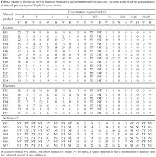 Screening Methods To Determine Antibacterial Activity Of