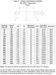 Australian Pipe Flanges Australian Standard Flange Dimensions
