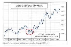 Gold Seasonal Chart 30 Years Chart Of The Day
