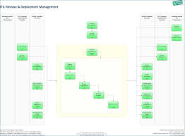 Unique Itil Change Management Process Template Ensign - Certificate ...