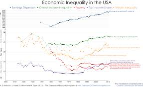 Usa The Chartbook Of Economic Inequality
