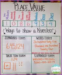 Teaching Place Value Teaching Place Values Math Charts