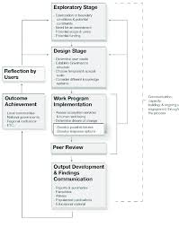 The Ecosystem Services Approach To Landscape Design