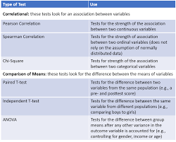 Which Statistical Test Should I Use Chart Everything You Need To Know About Hypothesis Testing Part Ii