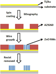 schematic drawing of the fabrication process of zno nanowire arrays schematic drawing of the fabrication process of zno nanowire arrays using an optical lithography defined template