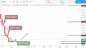 Ethereum Technical Analysis Chart Ethereum Technical Analysis April 2019 Cryptocoinzone