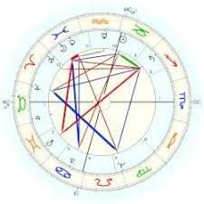 Scott Walker Birth Chart King Martin Luther Astro Databank