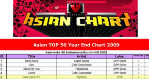 K Pop Rules The 2009 Asian Channel V Chart Asiapop Bff