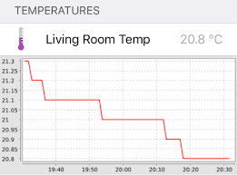 How To Chart Temperature Solved Openhab Temperature Chart Items Sitemaps