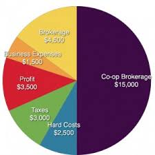 Real Estate Commission Chart Real Estate Commissions In Toronto By The Brel Team