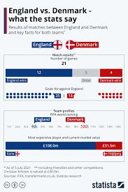Chart: England vs. Denmark - what the ...