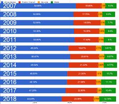 Sdot Org Chart Census Survey Biking Walking And Transit Up As Commute