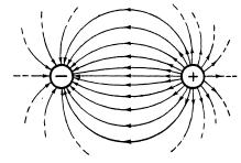 Реферат Электромагнитные поля и волны doc Рис 1 Электрическое поле можно рассматривать как математическую модель описывающую значение величины напряжённости электрического поля в данной точке
