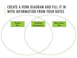 Venn Diagram Virginia Plan And New Jersey Plan Venn Diagram Virginia Plan New Jersey Plan Great Compromise
