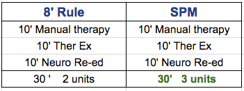 8 Minute Rule Medicare Chart 8 Minute Rule Vs Spm Are You Losing Money Coleman