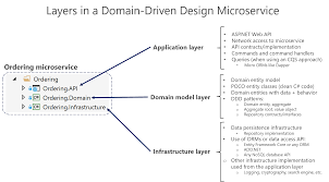 Domain Driven Design Example Designing A Ddd Oriented Microservice Microsoft Docs