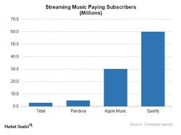 Apple Acquires Music Recognition App Shazam Market Realist