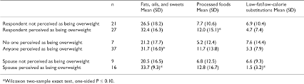 The Feasibility And Utility Of Grocery Receipt Analyses For