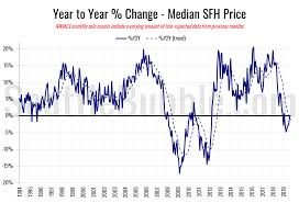 King County Median Home Price Chart Seattle Bubble Local Real Estate News Statistics And
