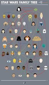 Star Wars Characters Myers Briggs Personality Types Geekologie