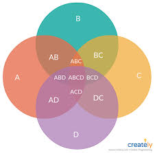 Diagram Venn Ppt Venn Diagram For 4 Sets You Can Edit This Template And