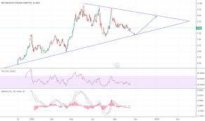 Nwl Stock Price And Chart Asx Nwl Tradingview