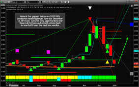 Natural Gas Through Our 3 20 Target What Next