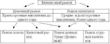 Реферат Рынок ценных бумаг как сегмент финансового рынка  Рынок ценных бумаг как сегмент финансового рынка