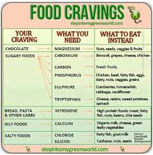 What Causes Cravings