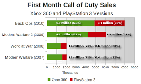 Call Of Duty Sales Chart Gamasutra Exclusive Black Ops For Xbox 360 Sells Nearly 5