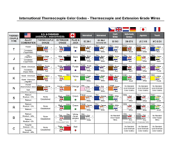 thermocouple type j k e t n b s r thermocouple color codes thermocouple color codes