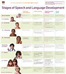 23 Months Milestones Chart Speech And Language Developmental Milestones Chart Www