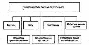 Развитие индивидуальных особенностей личности в профессиональной  Структурная схема психологической системы деятельности