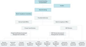 Chart Advisor Organization Chart Tosei Asset Advisors Inc