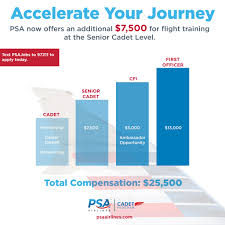 Pilot Salary Chart Latest News Psa Airlines