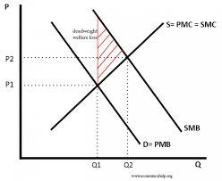 Negative Externality Graph Consumption Externality Economics Help