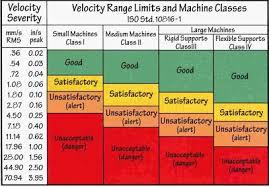 Engineering Knowledge Machinery Vibration