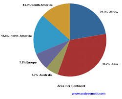 Blood Types In Human Populations Pie Chart Reading Pie Charts Examples With Solutions