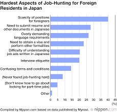 Most Common Job Foreign Workers Impressions Of Part Time Jobs In Japan