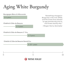 wine aging chart best 25 chablis wine ideas on pinterest vin france burgundy