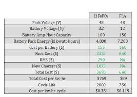 Lithium Vs Flooded Lead Acid Batteries