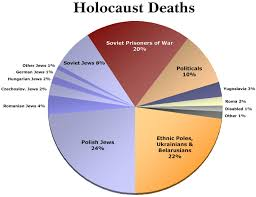 File Wwii Holocaustdeaths Pie All Png Wikimedia Commons