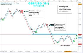 Crude Oil Renko Chart How To Use Renko Bricks And Moving Averages To Find Trades