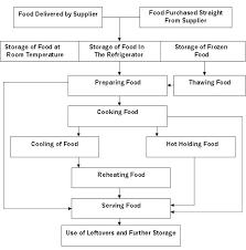 Sample Food Logs Daily Food Temperature Log Sheets Temperature Chart