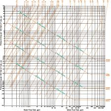 Design Resources Sizing The Pump Piping Solar Thermal